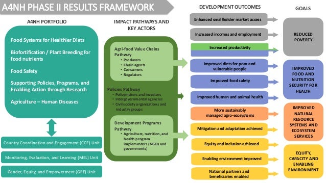 A4NH PHASE II RESULTS FRAMEWORK IMPROVED FOOD AND NUTRITION SECURITY FOR HEALTH IMPROVED NATURAL RESOURCE SYSTEMS AND ECOS...