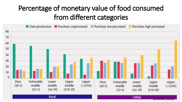 Percentage of monetary value of food consumed from different categories GLOPAN, 2016)