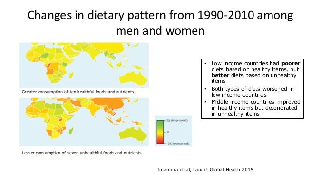 Changes in dietary pattern from 1990-2010 among men and women Greater consumption of ten healthful foods and nutrients Les...