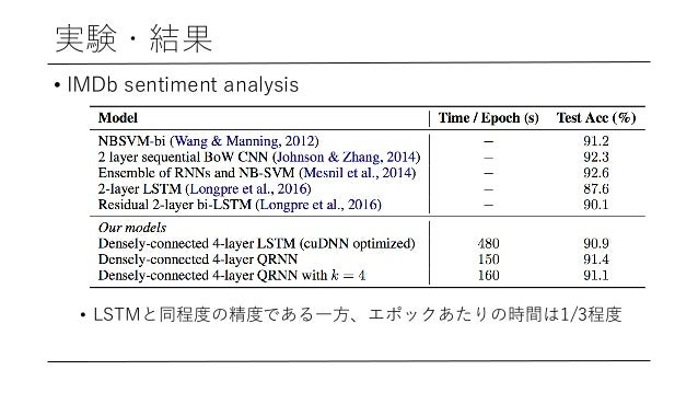 実験・結果 • IMDb sentiment analysis • LSTMと同程度の精度である⼀⽅、エポックあたりの時間は1/3程度
