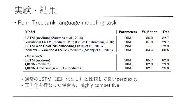 実験・結果 • Penn Treebank language modeling task • 通常のLSTM(正則化なし)と⽐較して良いperplexity • 正則化を⾏なった場合も、highly competitive