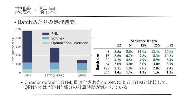 """実験・結果 • Batchあたりの処理時間 • Chainer default LSTM, 最適化されたcuDNNによるLSTMと⽐較して、 QRNNでは """"RNN"""" 部分の計算時間が減少している"""