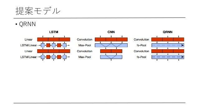 提案モデル • QRNN