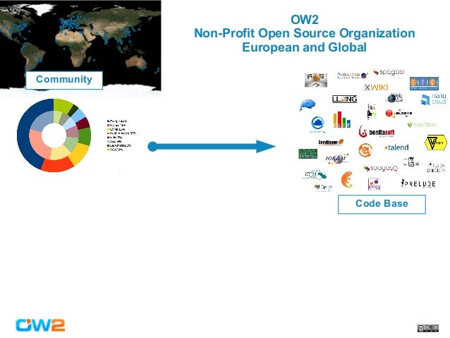 From TRL to MRL: Assessing Open Source Project Market Readiness, Cédric Thomas, OW2 CEO at Cloud Expo Europe 2017 Slide 3