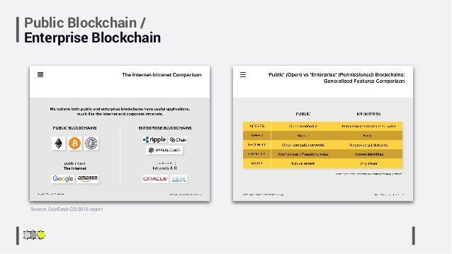 Public Blockchain / Enterprise Blockchain Source: CoinDesk Q3/2016 report