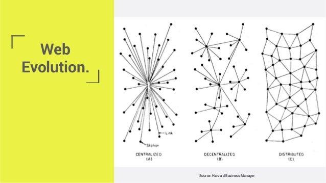 Web Evolution. Source: Harvard Business Manager