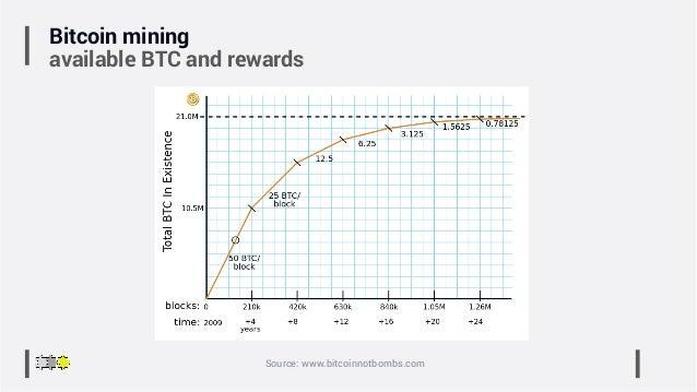 Bitcoin mining available BTC and rewards Source: www.bitcoinnotbombs.com