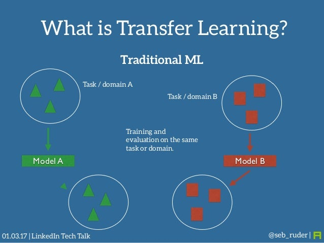 Transfer Learning -- The Next Frontier for Machine Learning Slide 3
