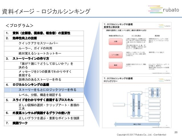Copyright © 2017 Rubato Co., Ltd. –Confidential- 資料イメージ – スライドとしてまとめる 1. 資料(企画書、提案書、報告書)の重要性 2. 効率性向上の技術 クイックアクセスツールバー ルーラ...
