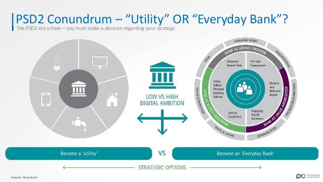 Fully Owned Technology Stack Bank as a Silo Core Banking Tech Stack Digital Banking Front End Bank to Bank Connectivity