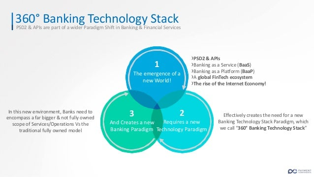 360° Banking Technology Stack Bank as an active participant in the FinTech (R)evolution & the Global Financial Services ec...