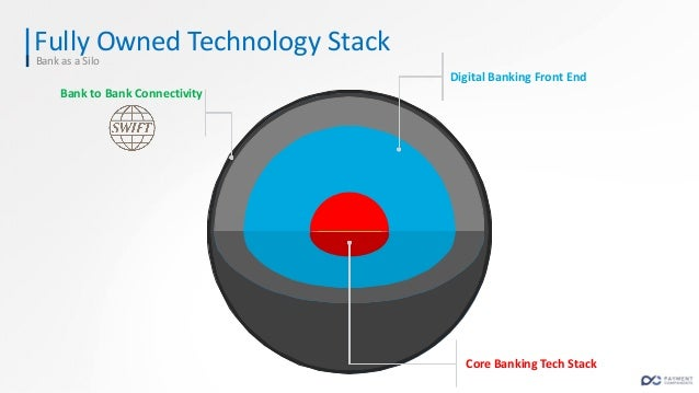 API is a new Banking Channel Expanding the Bank's reach to the FinTech ecosystem & beyond it's own customer base API TMS P...