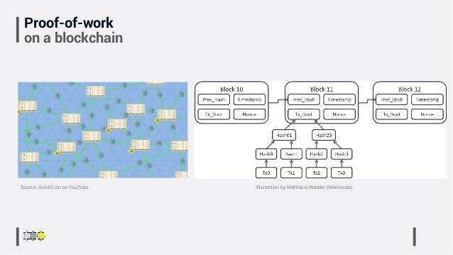 Proof-of-work on a blockchain Illustration by Matthäus Wander (Wikimedia)Source: DutchCoin on YouTube
