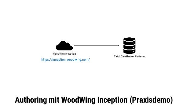Authoring mit WP Goes… (Praxisdemo) WP Goes… (WordPress Plugin) Web App Print Twixl Distribution Platform EasyCatalog