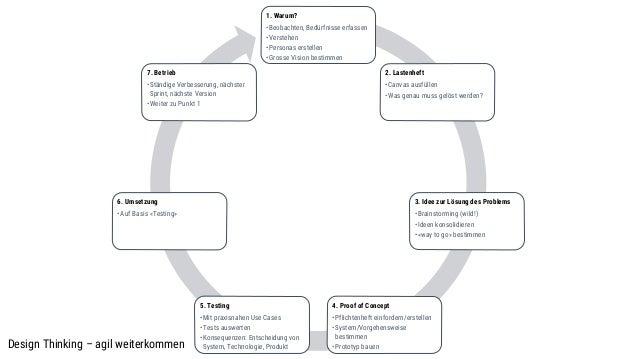 Mögliche Kriterien • Anbindung an Authoring Werkzeuge… • Anbindung an klassische Redaktionssysteme • Anbindung an Web CMS ...