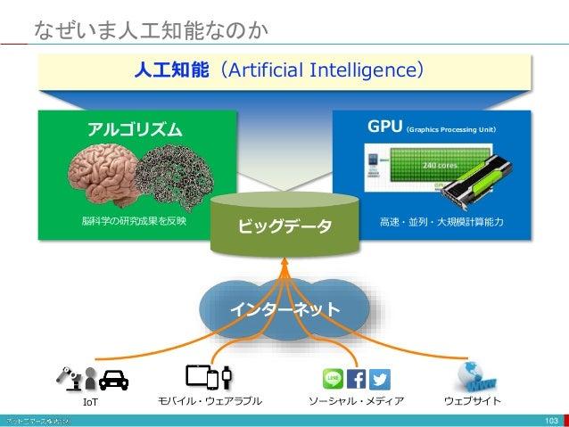 なぜいま人工知能なのか 103 IoT モバイル・ウェアラブル ソーシャル・メディア ウェブサイト インターネット アルゴリズム GPU(Graphics Processing Unit) 脳科学の研究成果を反映 高速・並列・大規模計算能力 人...