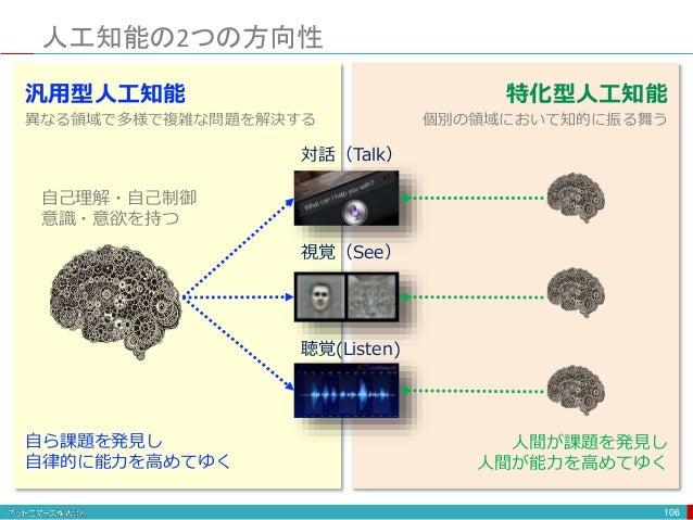 人工知能の2つの方向性 106 視覚(See) 聴覚(Listen) 対話(Talk) 特化型人工知能 個別の領域において知的に振る舞う 汎用型人工知能 異なる領域で多様で複雑な問題を解決する 自己理解・自己制御 意識・意欲を持つ 自ら課題を発...
