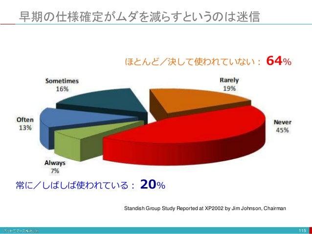 早期の仕様確定がムダを減らすというのは迷信 115 Standish Group Study Reported at XP2002 by Jim Johnson, Chairman ほとんど/決して使われていない: 64% 常に/しばしば使われ...