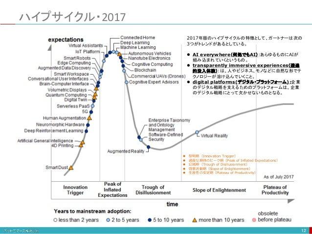 ハイプサイクル・2017 12  黎明期(Innovation Trigger)  過度な期待のピーク期(Peak of Inflated Expectations)  幻滅期(Trough of Disillusionment)  啓...