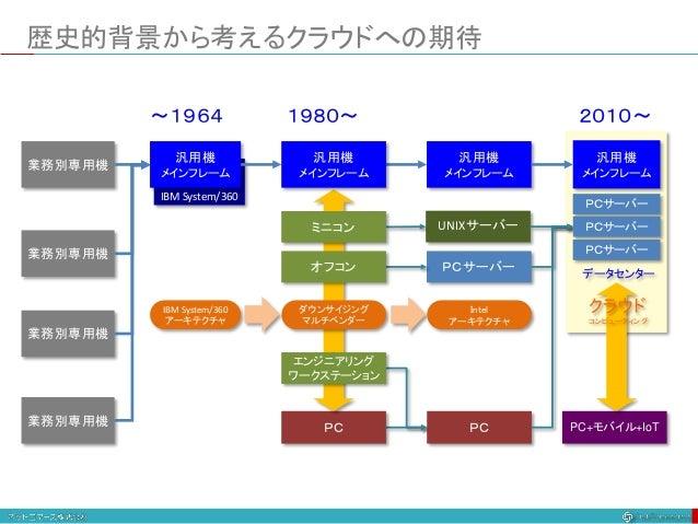 歴史的背景から考えるクラウドへの期待 業務別専用機 業務別専用機 業務別専用機 業務別専用機 UNIXサーバー PC PCサーバー Intel アーキテクチャ 汎用機 メインフレーム IBM System/360 IBM System/360 ...
