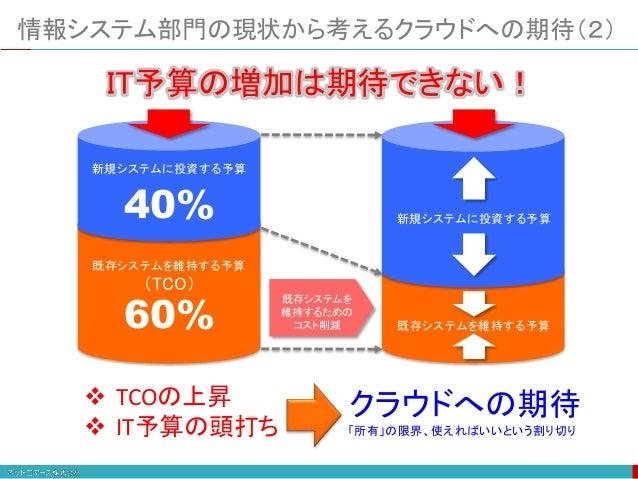 情報システム部門の現状から考えるクラウドへの期待(2) 新規システムに投資する予算 既存システムを維持する予算 (TCO) 40% 60% 新規システムに投資する予算 既存システムを維持する予算 IT予算の増加は期待できない! 既存システムを ...