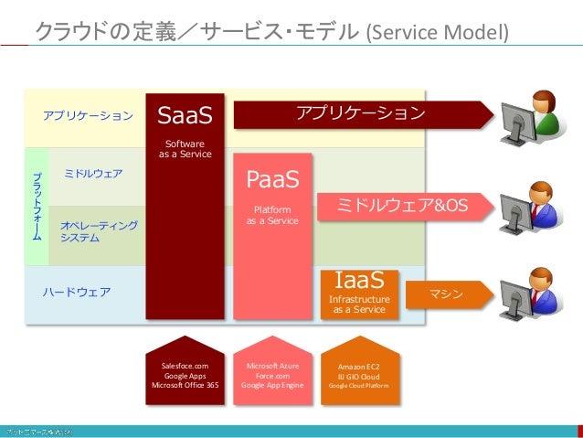 クラウドの定義/サービス・モデル (Service Model) アプリケーション ミドルウェア オペレーティング システム ハードウェア PaaS Platform as a Service IaaS Infrastructure as a ...