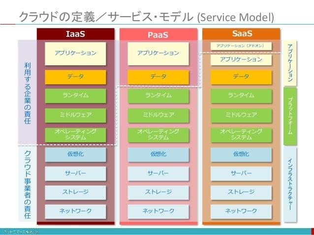 クラウドの定義/サービス・モデル (Service Model) アプリケーション データ ランタイム ミドルウェア オペレーティング システム 仮想化 サーバー ストレージ ネットワーク アプリケーション データ ランタイム ミドルウェア オ...