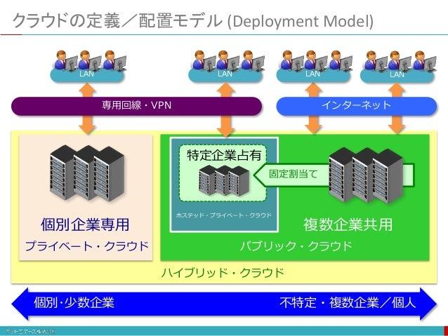 ハイブリッド・クラウド 複数企業共用 パブリック・クラウド クラウドの定義/配置モデル (Deployment Model) プライベート・クラウド 個別企業専用 個別・少数企業 不特定・複数企業/個人 LAN LAN インターネット 特定企業...