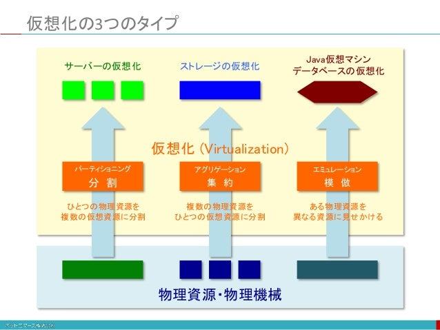 物理資源・物理機械 サーバーの仮想化 ストレージの仮想化 Java仮想マシン データベースの仮想化 パーティショニング 分 割 アグリゲーション 集 約 エミュレーション 模 倣 仮想化 (Virtualization) ひとつの物理資源を 複...