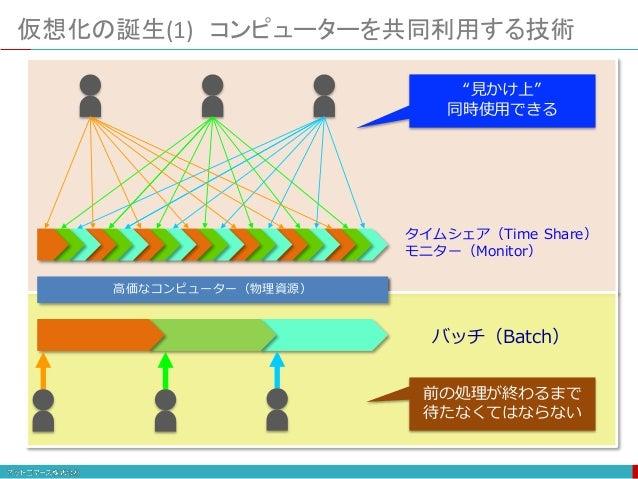 """タイムシェア(Time Share) モニター(Monitor) """"見かけ上"""" 同時使用できる 仮想化の誕生(1) コンピューターを共同利用する技術 高価なコンピューター(物理資源) バッチ(Batch) 前の処理が終わるまで 待たなくてはなら..."""