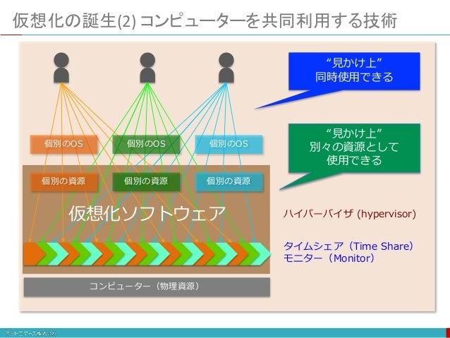 """タイムシェア(Time Share) モニター(Monitor) """"見かけ上"""" 同時使用できる コンピューター(物理資源) 個別の資源 個別の資源 個別の資源 個別のOS 個別のOS 個別のOS """"見かけ上"""" 別々の資源として 使用できる 仮想..."""