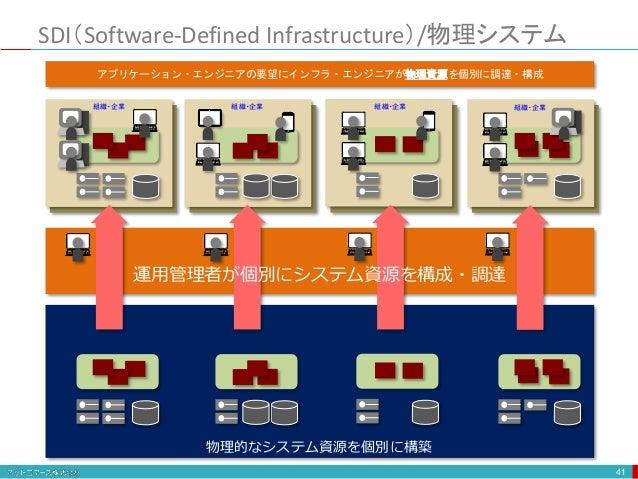 物理的なシステム資源を個別に構築 SDI(Software-Defined Infrastructure)/物理システム 41 組織・企業 組織・企業 組織・企業 組織・企業 アプリケーション・エンジニアの要望にインフラ・エンジニアが物理資源を...