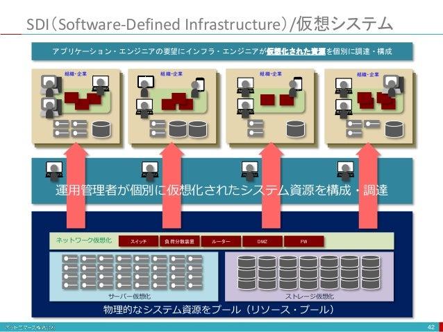 DMZ FWスイッチ 負荷分散装置 ルーターネットワーク仮想化 サーバー仮想化 ストレージ仮想化 SDI(Software-Defined Infrastructure)/仮想システム 42 組織・企業 組織・企業 組織・企業 組織・企業 アプ...