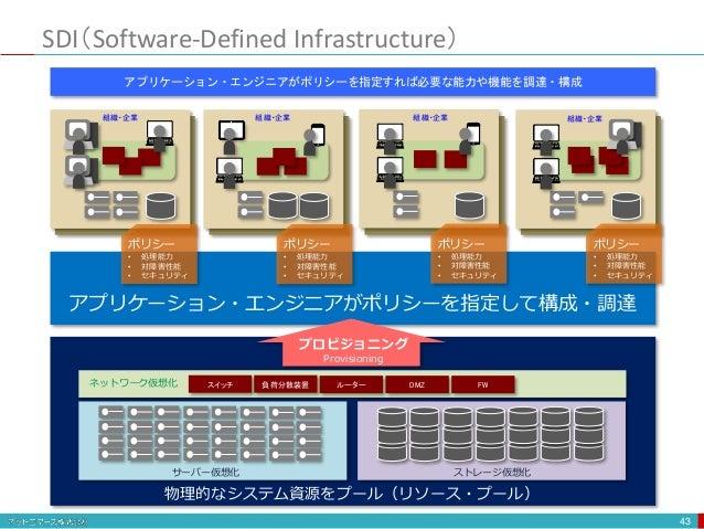 SDI(Software-Defined Infrastructure) 43 DMZ FWスイッチ 負荷分散装置 ルーター 物理的なシステム資源をプール(リソース・プール) 組織・企業 組織・企業 組織・企業 組織・企業 アプリケーション・エ...