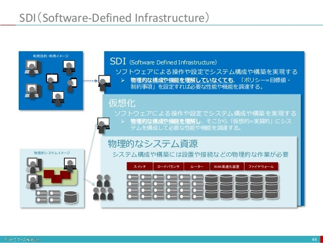 SDI(Software-Defined Infrastructure) 44 WAN高速化装置 ファイヤウォールスイッチ ロードバランサ ルーター SDI(Software Defined Infrastructure) 仮想化 物理的なシス...