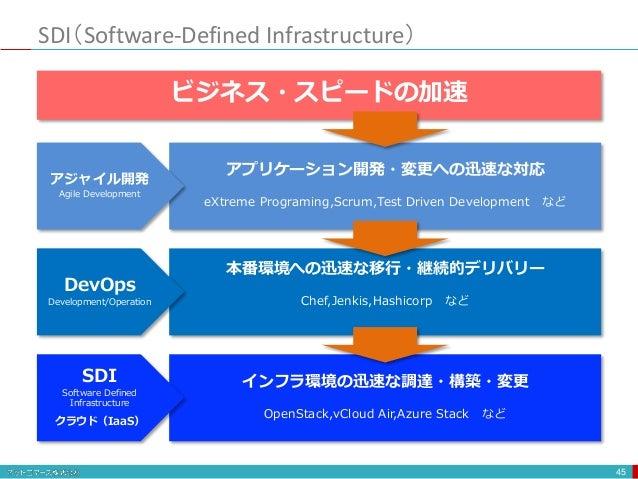 SDI(Software-Defined Infrastructure) 45 ビジネス・スピードの加速 アプリケーション開発・変更への迅速な対応 eXtreme Programing,Scrum,Test Driven Development...
