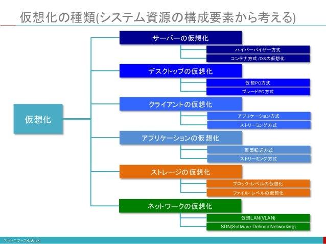 仮想化の種類(システム資源の構成要素から考える) 仮想化 サーバーの仮想化 クライアントの仮想化 ストレージの仮想化 ネットワークの仮想化 デスクトップの仮想化 アプリケーションの仮想化 仮想LAN(VLAN) SDN(Software-Def...