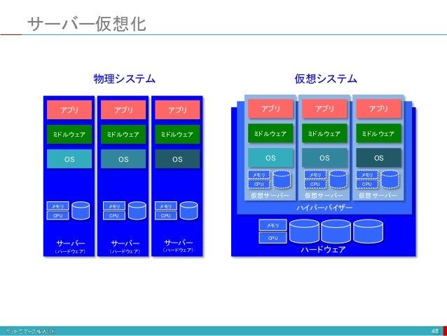 サーバー仮想化 48 OS サーバー (ハードウェア) ミドルウェア アプリ OS ミドルウェア アプリ OS ミドルウェア アプリ OS ハードウェア ハイパーバイザー 仮想サーバー ミドルウェア アプリ OS 仮想サーバー ミドルウェア ア...