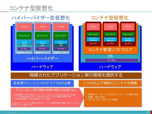 コンテナ型仮想化 49 OS ハードウェア ハイパーバイザー 仮想サーバー ミドルウェア アプリ OS 仮想サーバー ミドルウェア アプリ OS 仮想サーバー ミドルウェア アプリ ハイパーバイザー型仮想化 ハードウェア コンテナ管理ソフトウエ...