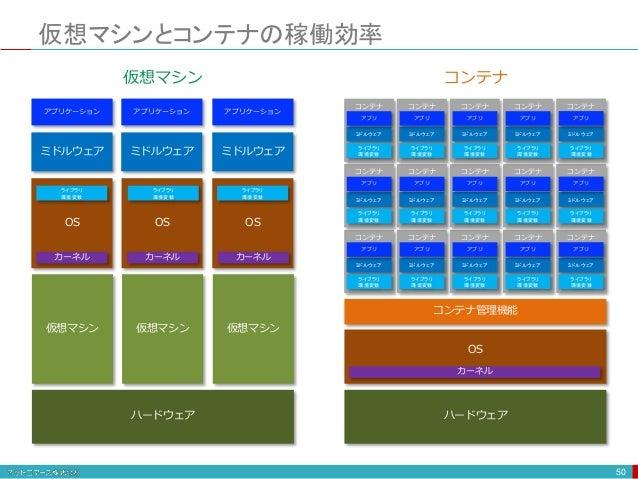 仮想マシンとコンテナの稼働効率 50 ハードウェア 仮想マシン ミドルウェア アプリケーション OS 仮想マシン OS 仮想マシン OS ミドルウェア アプリケーション ミドルウェア アプリケーション ハードウェア OS コンテナ管理機能 カー...