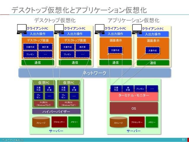 デスクトップ仮想化とアプリケーション仮想化 51 ネットワーク 入出力操作 通信 クライアントPC 文書作成 表計算 プレゼン ・・・ デスクトップ画面 メモリーストレージ ハイパーバイザー PC用OS (Windows7など) プロセッサー ...
