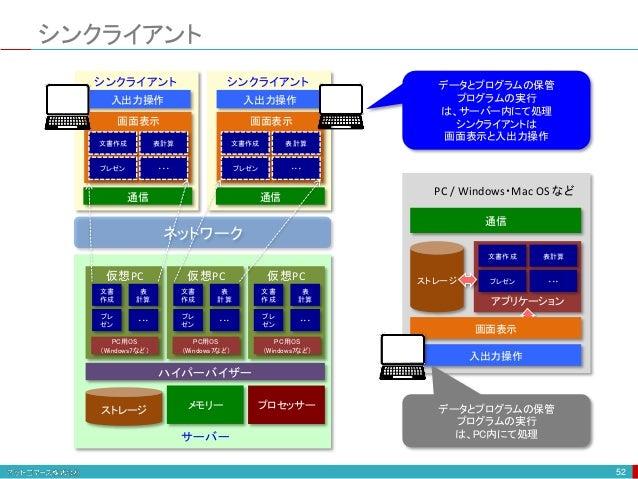 シンクライアント 52 ネットワーク 入出力操作 通信 シンクライアント 文書作成 表計算 プレゼン ・・・ 画面表示 メモリーストレージ ハイパーバイザー PC用OS (Windows7など) プロセッサー PC用OS (Windows7など...