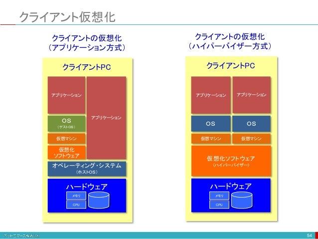 クライアント仮想化 54 クライアントの仮想化 (アプリケーション方式) 仮想化 ソフトウェア ハードウェア クライアントPC オペレーティング・システム (ホストOS) アプリケーション OS (ゲストOS) アプリケーション クライアントの...