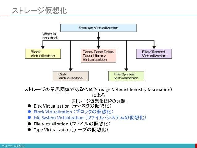 ストレージ仮想化 ストレージの業界団体であるSNIA(Storage Network Industry Association) による 「ストレージ仮想化技術の分類」  Disk Virtualization (ディスクの仮想化)  Bl...
