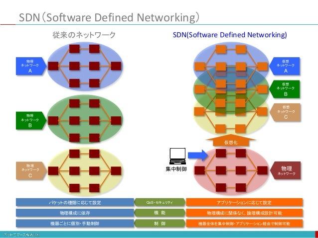SDN(Software Defined Networking) QoS・セキュリティ 機 能 制 御 パケットの種類に応じて設定 物理構成に依存 機器ごとに個別・手動制御 物理 ネットワーク A 物理 ネットワーク B 物理 ネットワーク C...