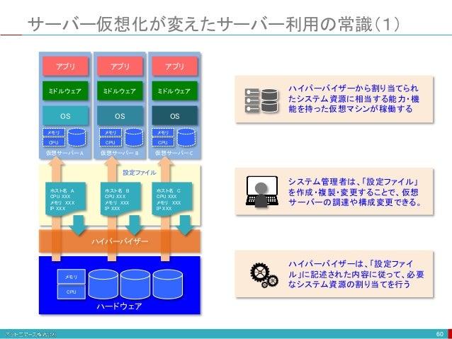サーバー仮想化が変えたサーバー利用の常識(1) 60 OS 仮想サーバー A ミドルウェア アプリ OS 仮想サーバー B ミドルウェア アプリ OS 仮想サーバー C ミドルウェア アプリ CPU メモリ CPU メモリ CPU メモリ ハー...