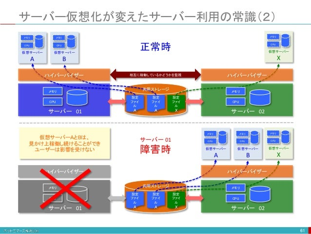 サーバー仮想化が変えたサーバー利用の常識(2) 61 仮想サーバー A CPU メモリ 仮想サーバー B CPU メモリ 仮想サーバー X CPU メモリ 設定 ファイ ル A 設定 ファイ ル A 設定 ファイ ル X 相互に稼働しているかど...