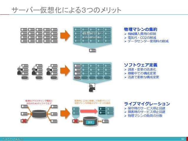 サーバー仮想化による3つのメリット 62 仮想マシン Virtual Machine 物理マシンの集約  機械購入費用の抑制  電気代・CO2の削減  データセンター使用料の削減 ソフトウェア定義  調達・変更の迅速化  稼働中での構...