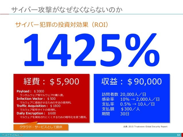 サイバー攻撃がなぜなくならないのか 64 1425% サイバー犯罪の投資対効果(ROI) Payload: $3000 ランサムウェア等マルウェアの購入費。 Infection Vector: $500 マルウェアに感染させるための手法の使用料...