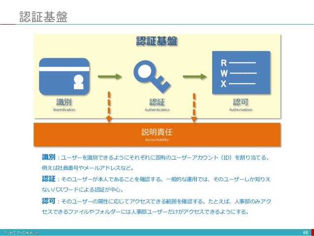 認証基盤 68 識別 Identification 認証 Authentication 認可 Authorization 説明責任 Accountability R ------ W ------ X ------ 識別:ユーザーを識別できるよ...